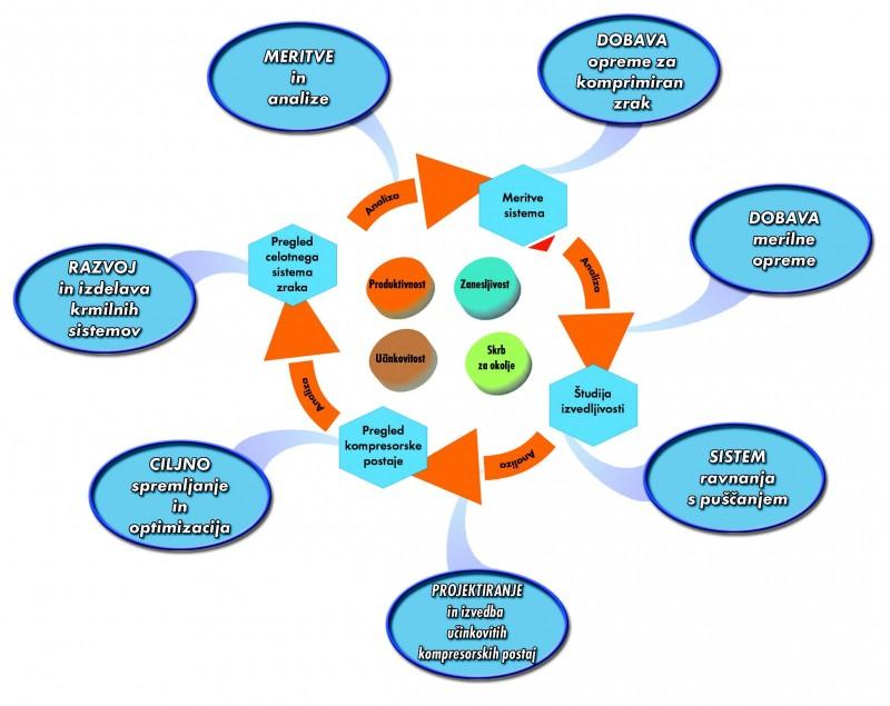 Pitika in cilji kakovosti podjetja HPE